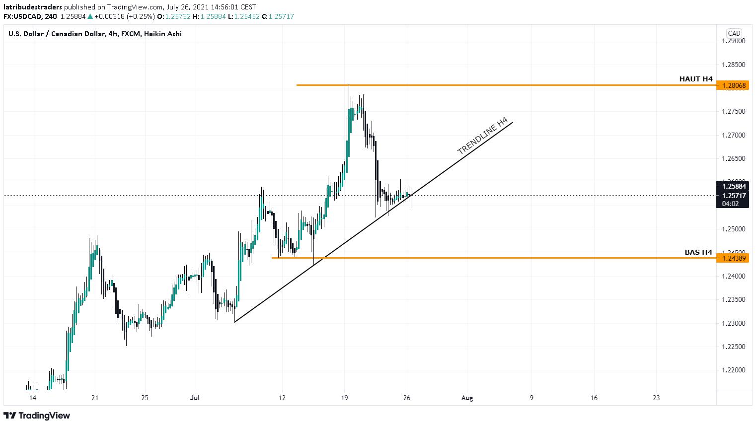 EUR/USD M1 PRICE ACTION