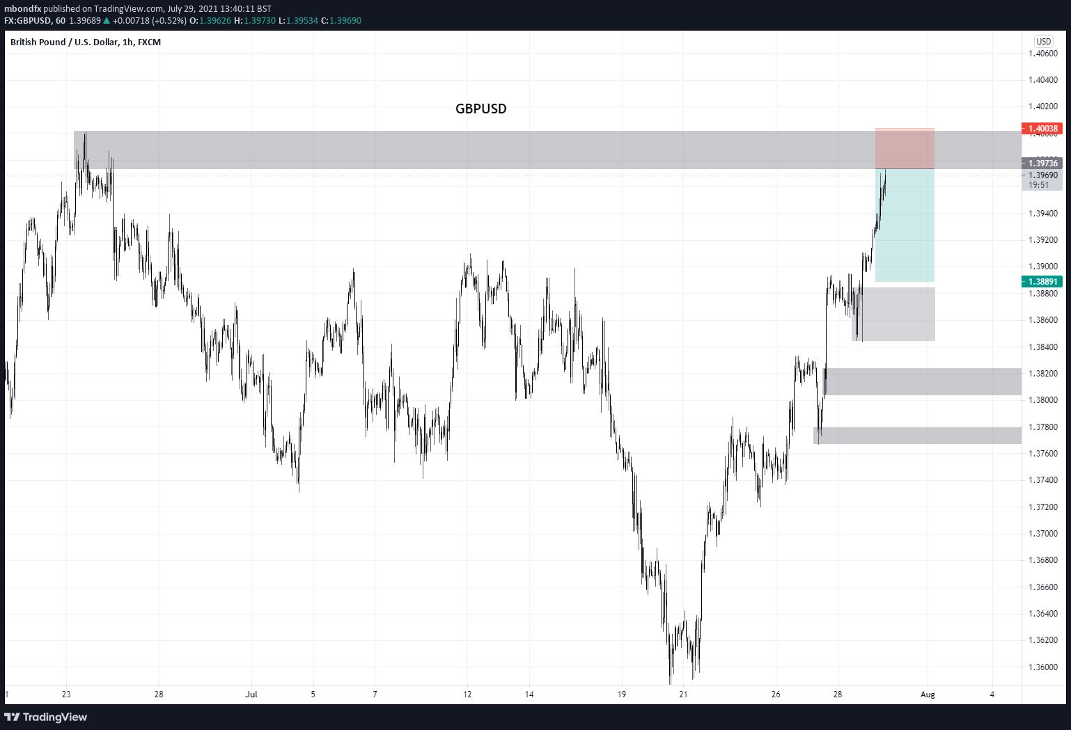 GBP/USD H1 S&D