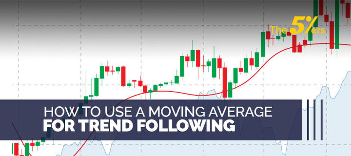 How To Use A Moving Average For Trend Following