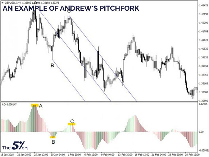 An example of Andrews' pitchfork strategy