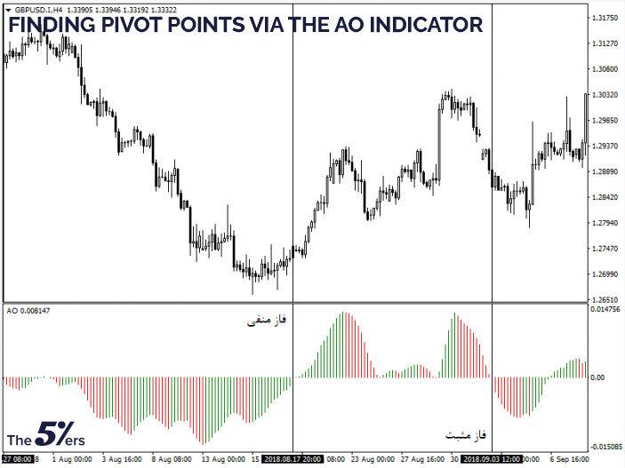 Finding pivot points via the AO indicator