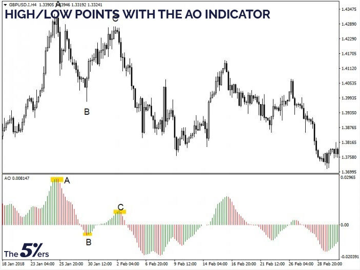 High/low points with the AO indicator