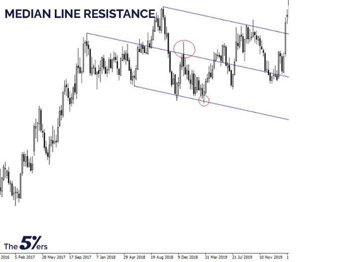 Median line resistance
