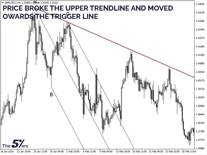 Price broke the upper trendline and moved towards the trigger line.