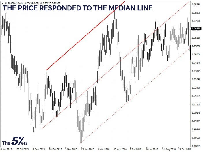The price responded to the median line