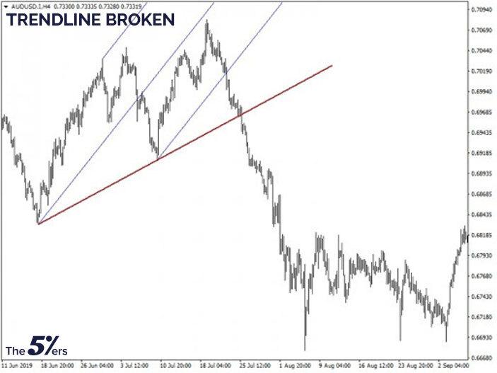 Trendline broken
