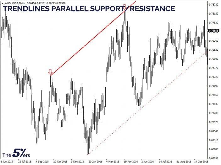 Trendlines parallel support/resistance