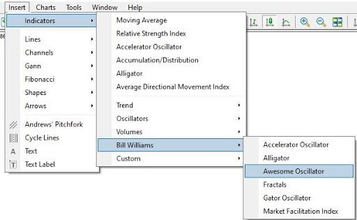 Bill Williams AO indicator