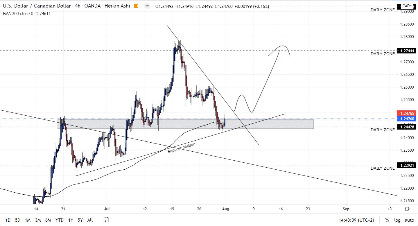 USD/CAD H4 Price action