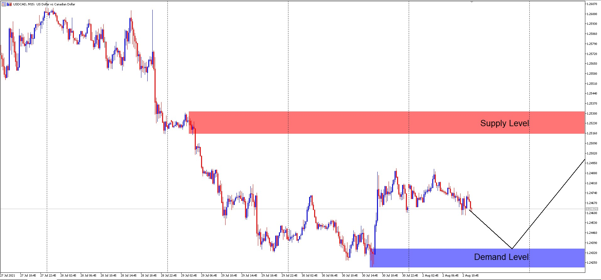 USD/CAD M15 Supply and Demand