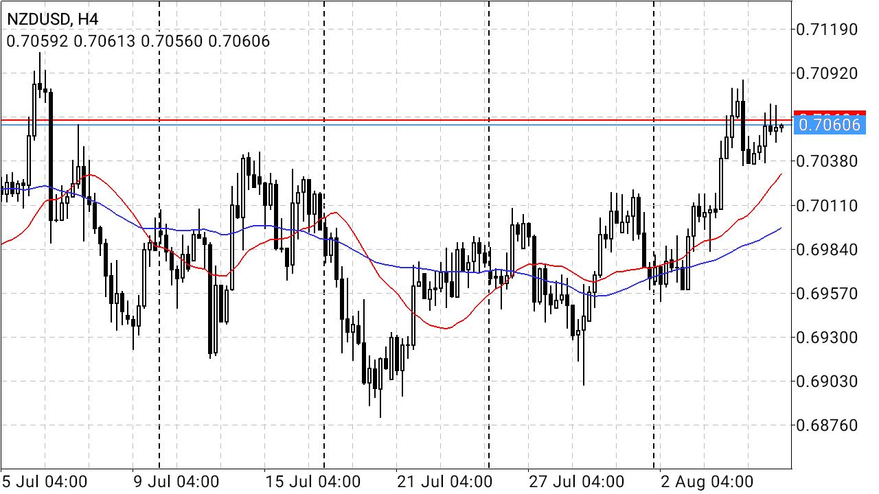 NZD/USD H4