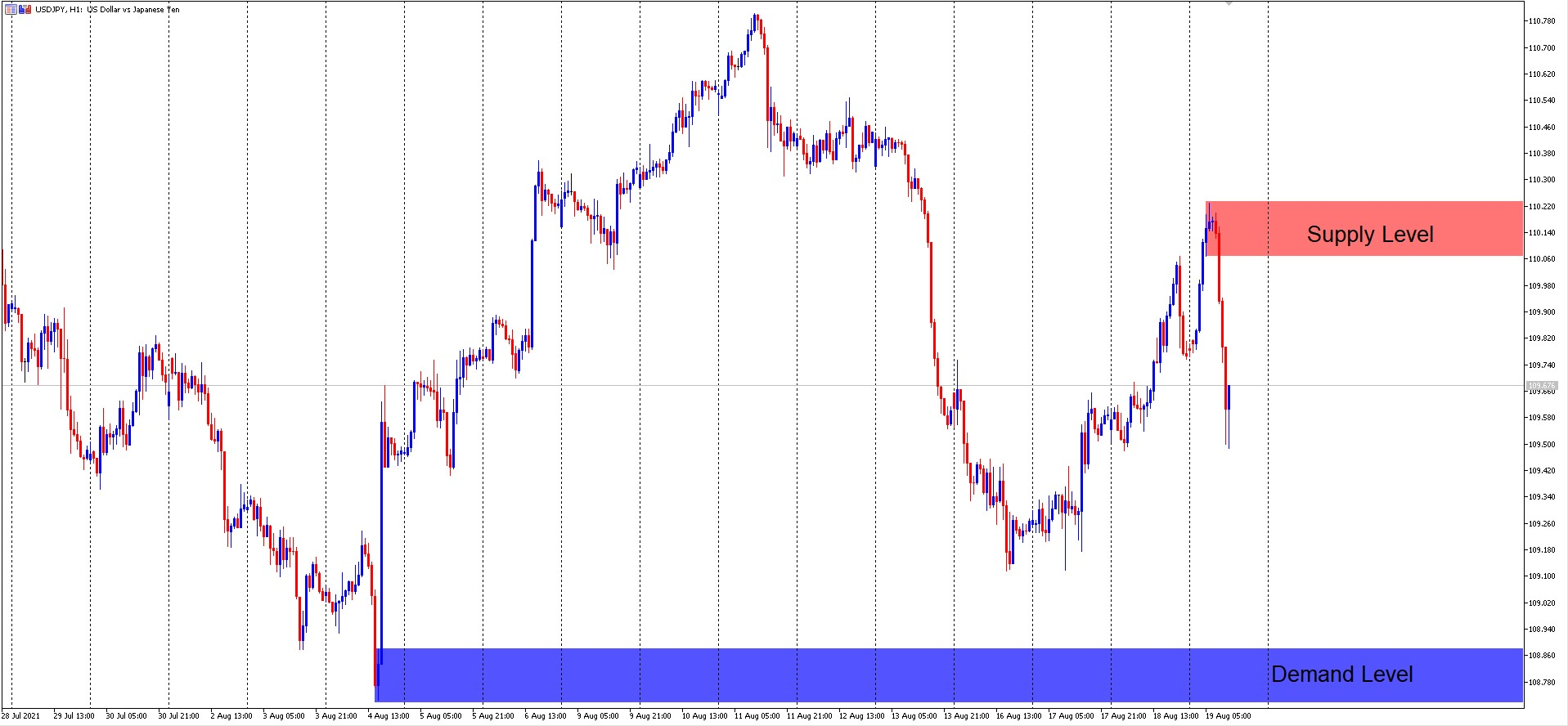 USD/JPY H1 Supply and Demand