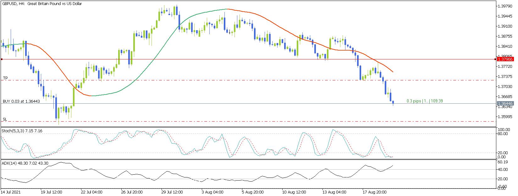 EUR/USD M1 Demand, Price Action, Indicators