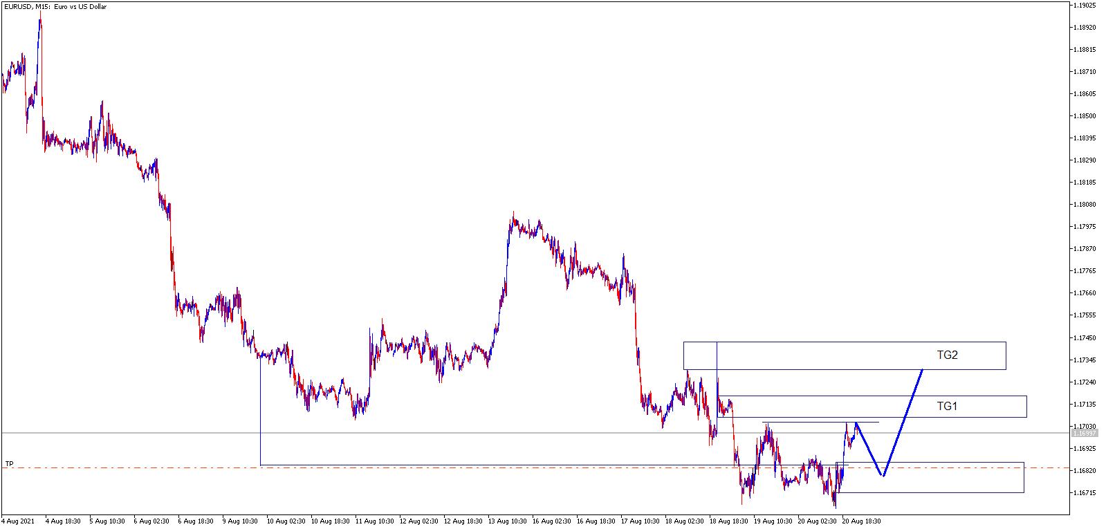 EUR/USD M15 Price action