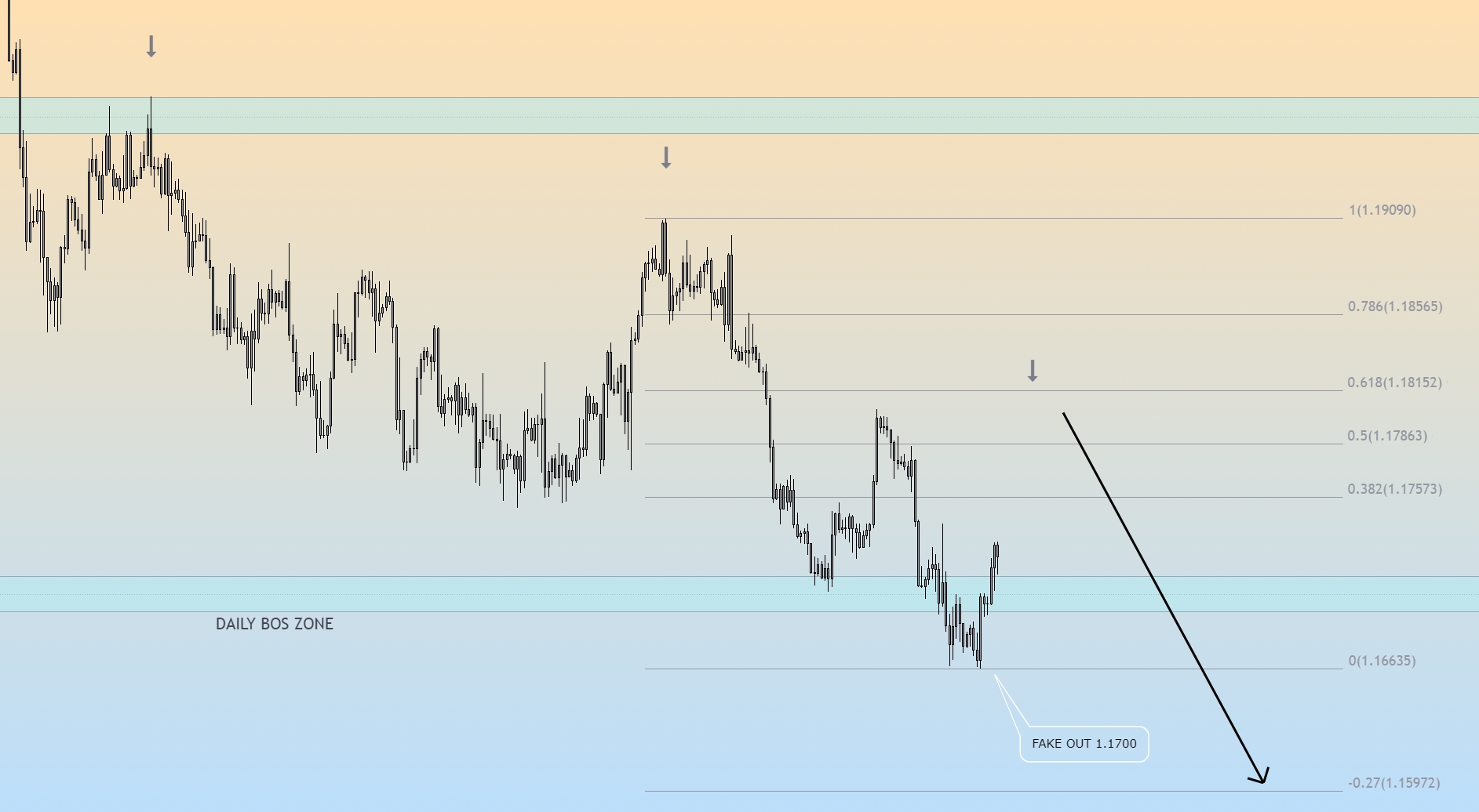 EUR/USD H4 Top down, multi-timeframe structure analysis