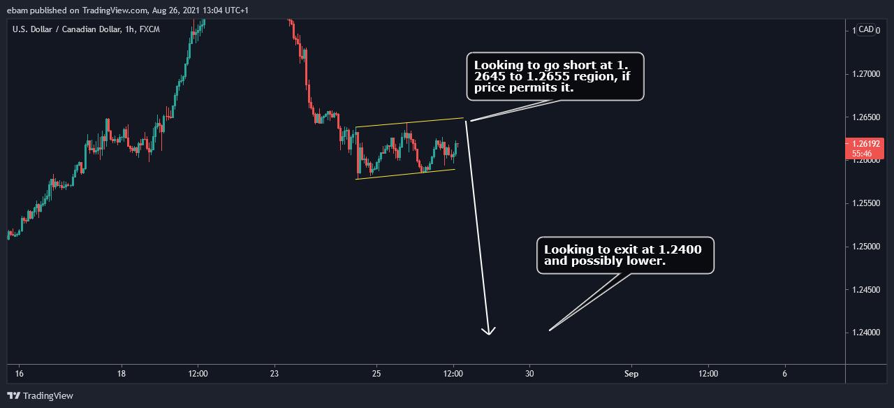 USD/CAD H1 Chart Patterns
