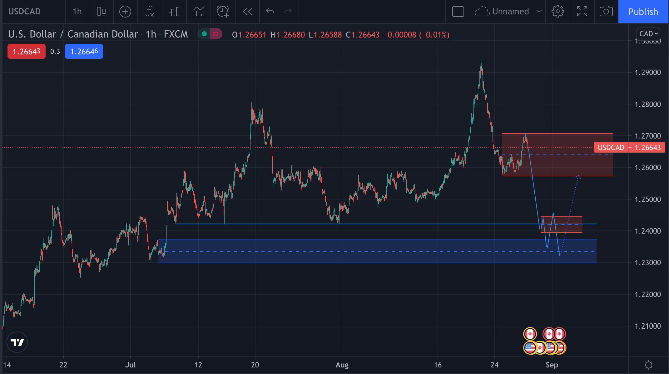 USD/CAD H1 Price action, Supply and demand