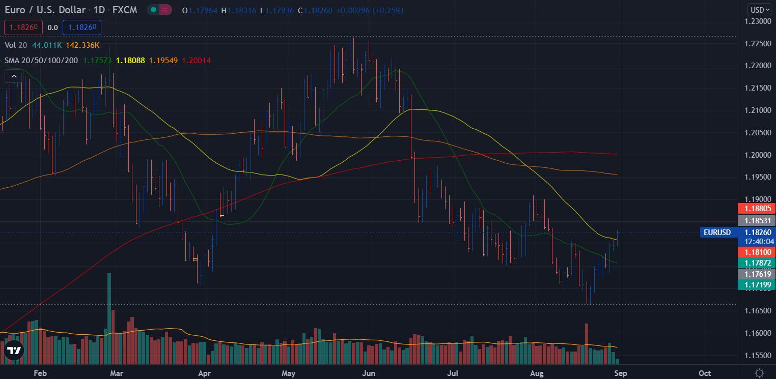 EUR/USD D1 vsa