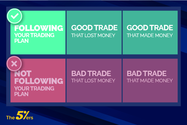 Following your trading plan