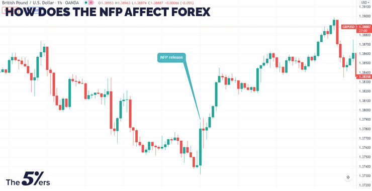 How Does The NFP Affect Forex?