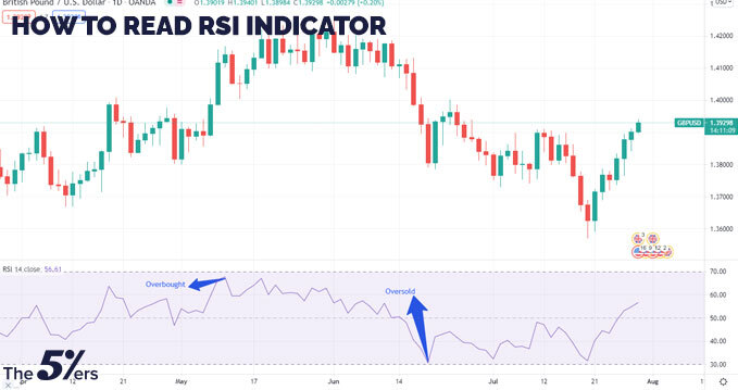 How to read RSI indicator