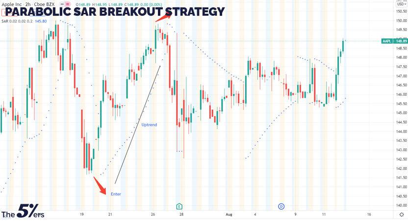 Parabolic SAR breakout strategy