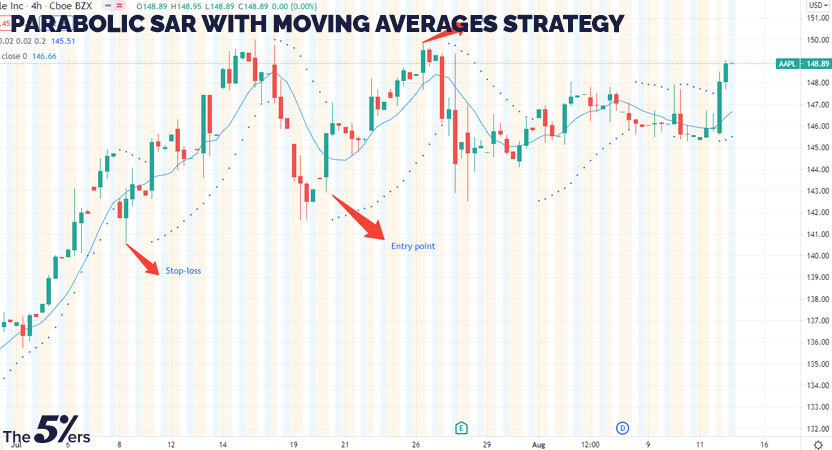 Parabolic SAR with Moving Averages Strategy