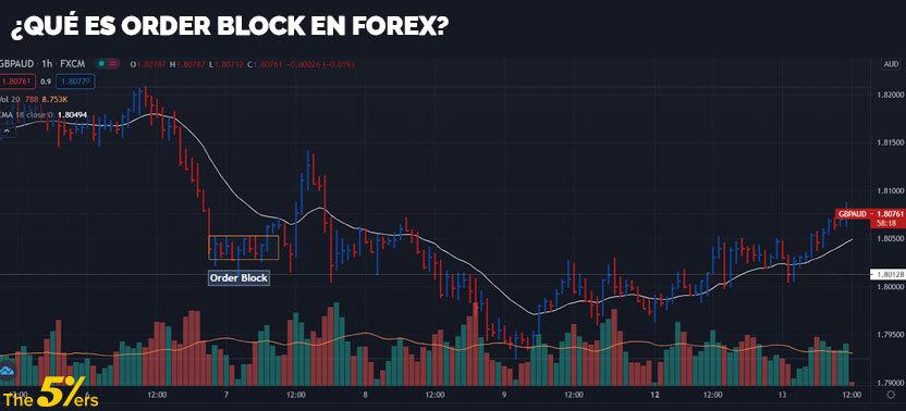 ¿Qué es order block en forex?