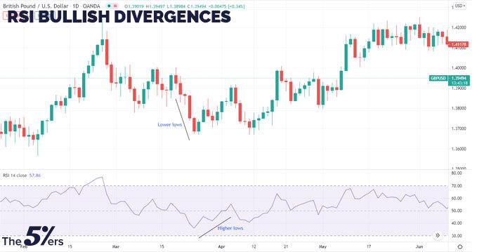 RSI bullish Divergences