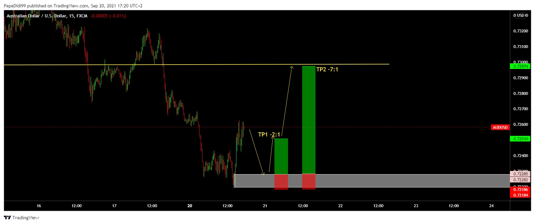 EUR/USD M15 Demand and Supply