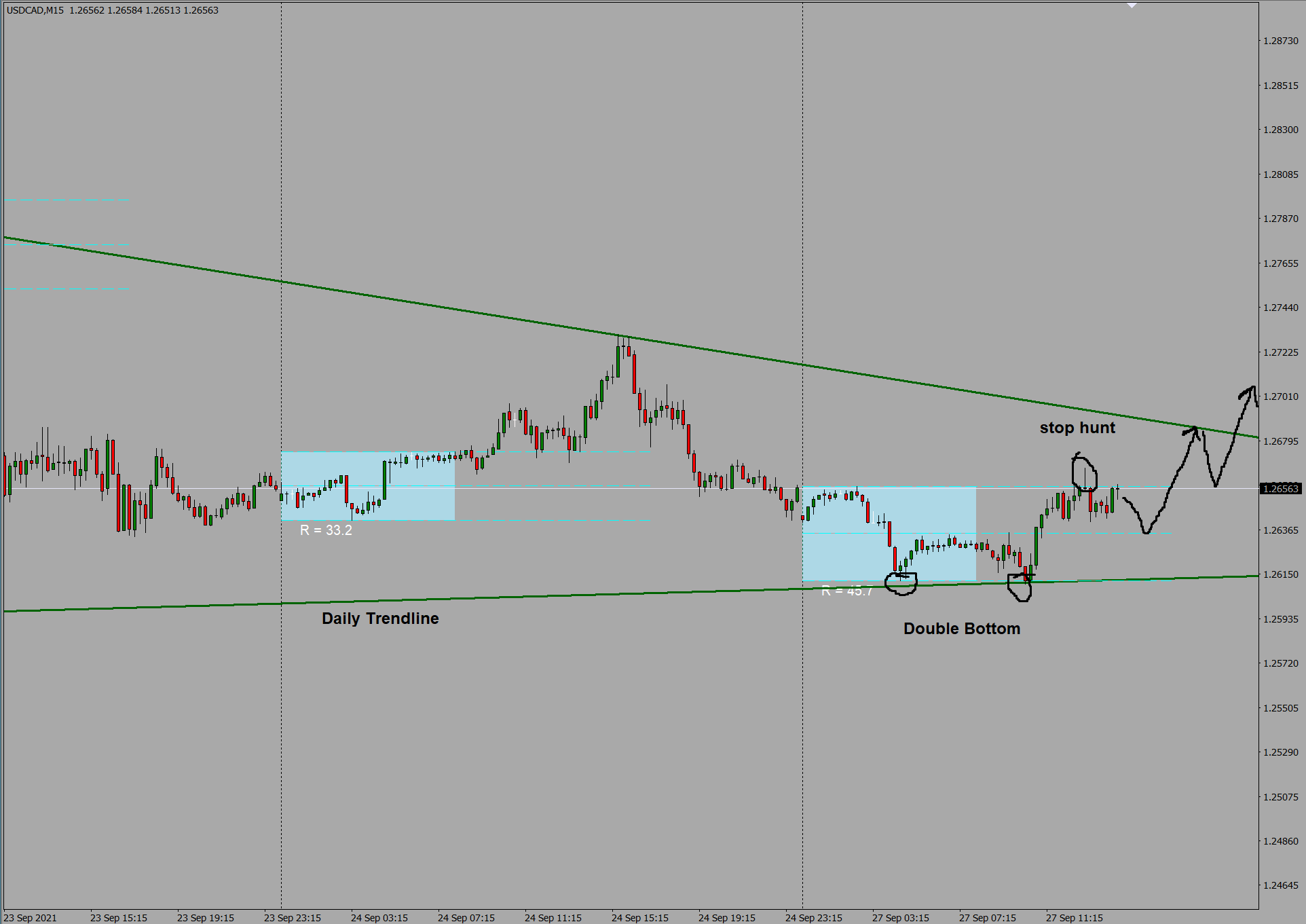 USD/CAD M15 Trend line and Price Action