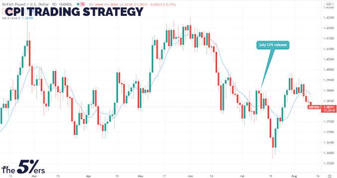 CPI trading strategy