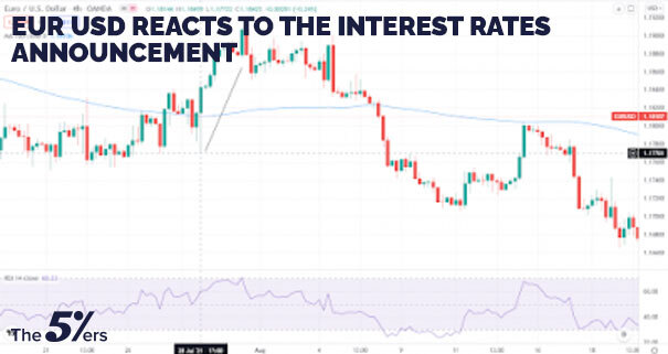 EUR / USD reacts to the interest rates announcement