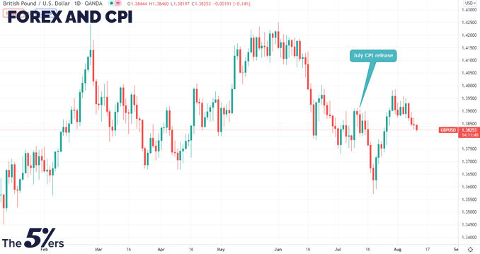 Forex and CPI