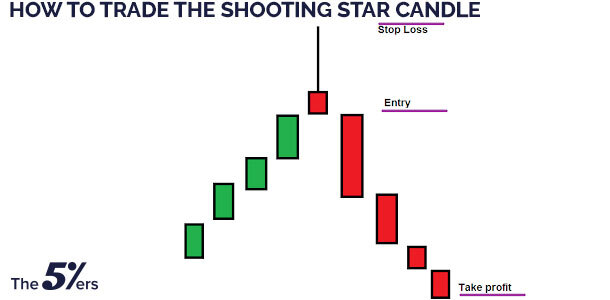 How To Trade The Shooting Star Candle?