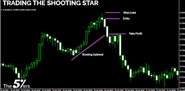 Trading the Shooting Star