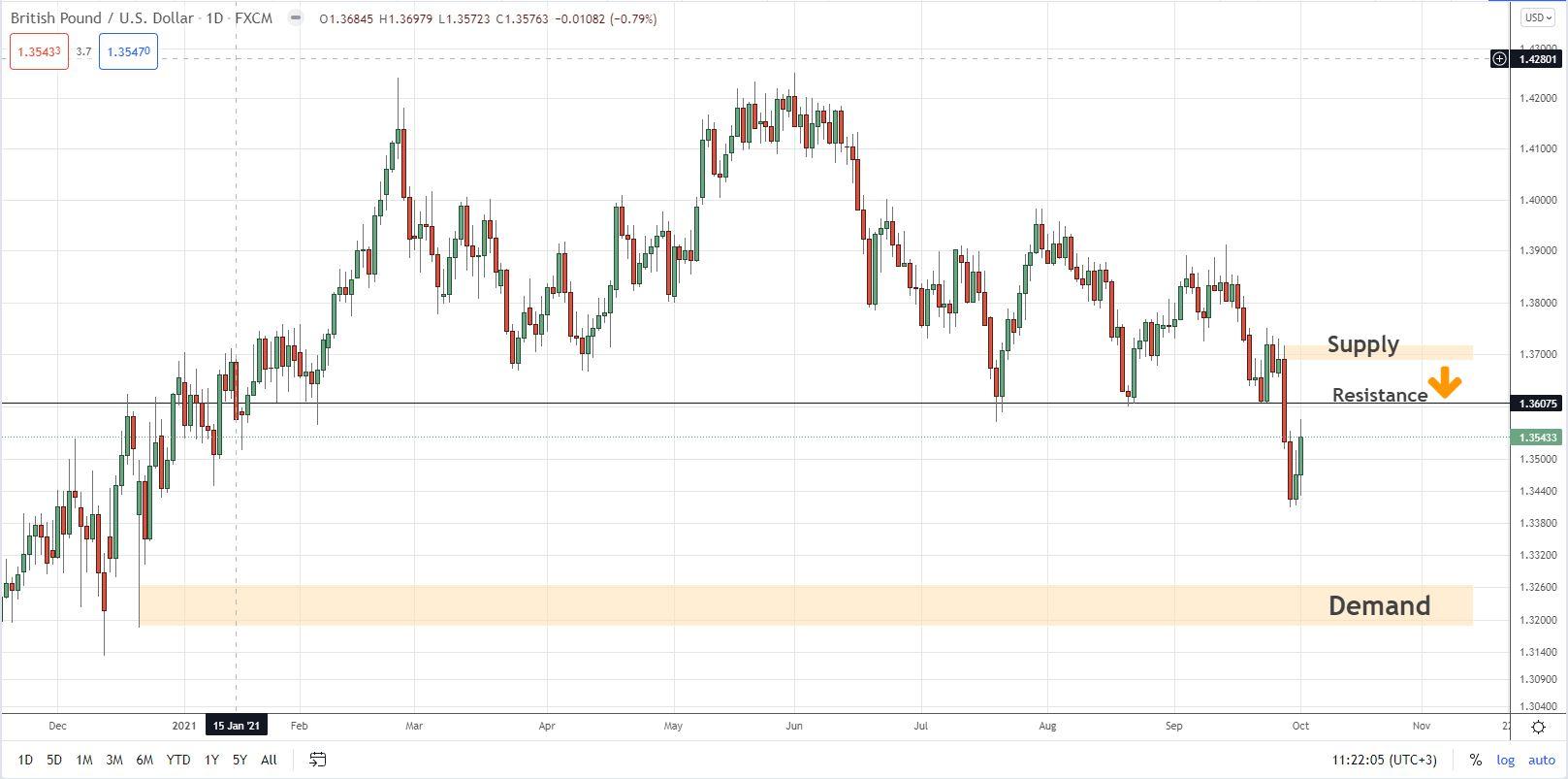GBP/USD D1 SnD