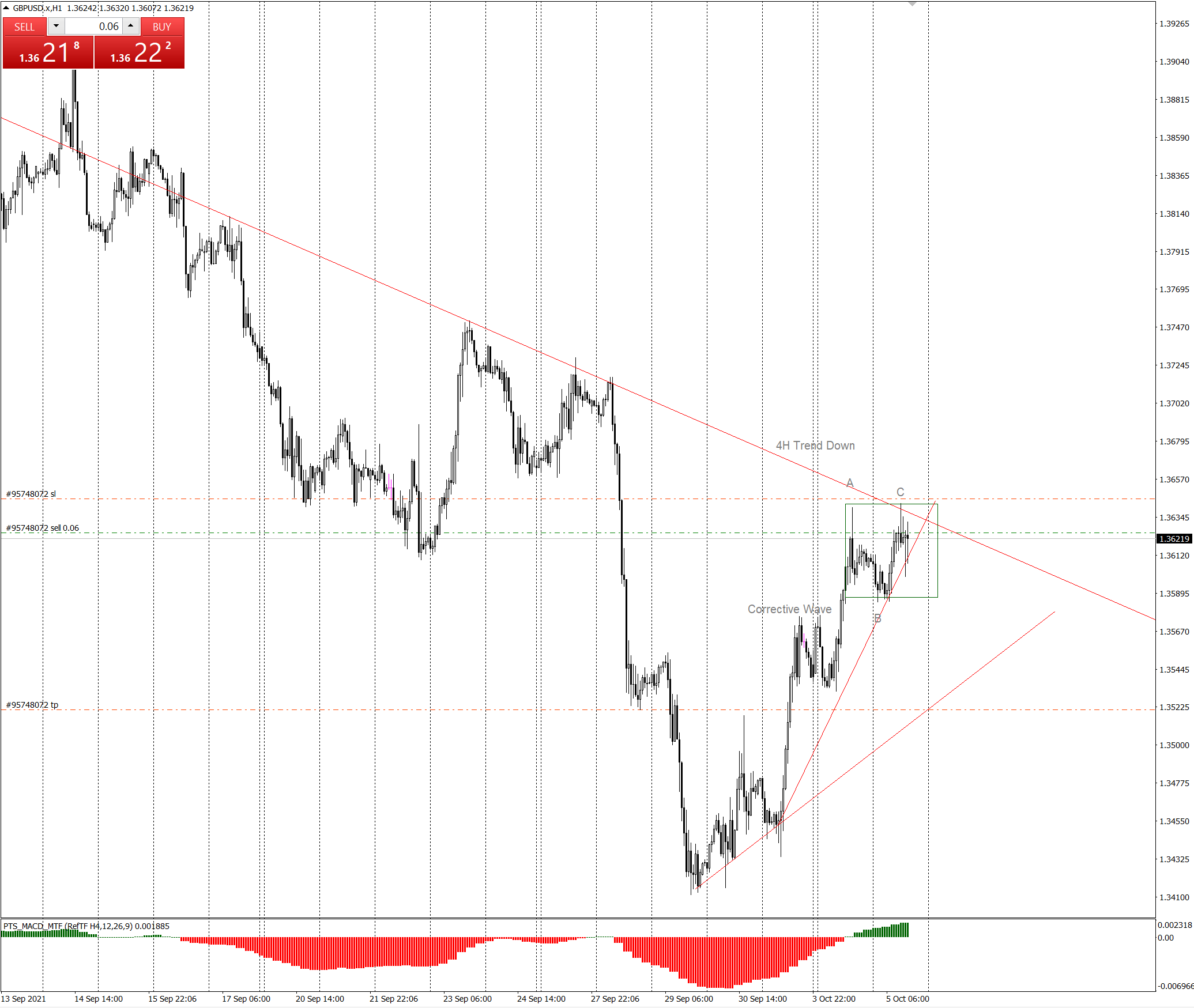 GBP/USD H4 Corrective Wave with Trend