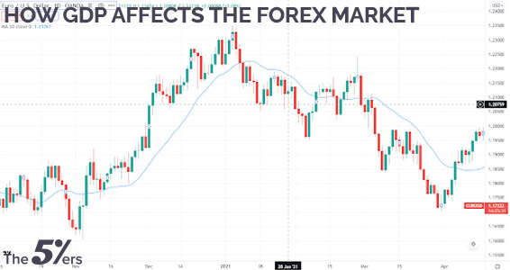 how GDP affects the forex market