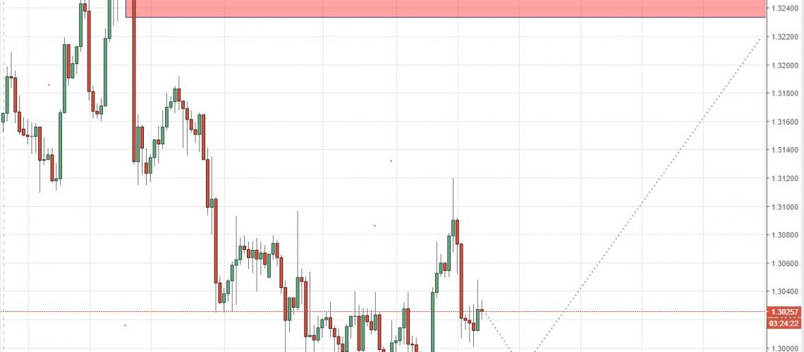 Swing supply and demand USDCAD 9-8