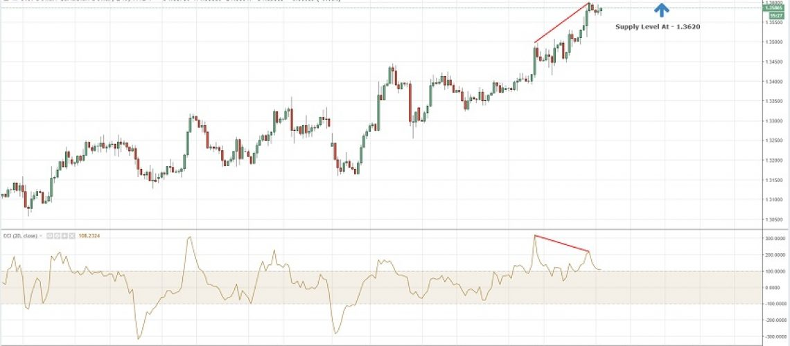 cci divergence usdcad 24-12