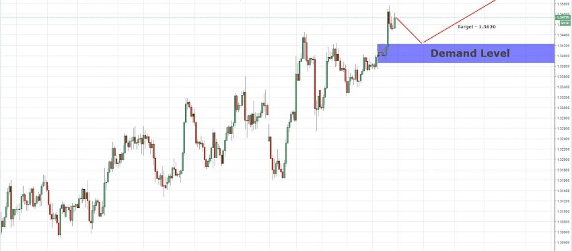 continuation demand usdcad 19-12