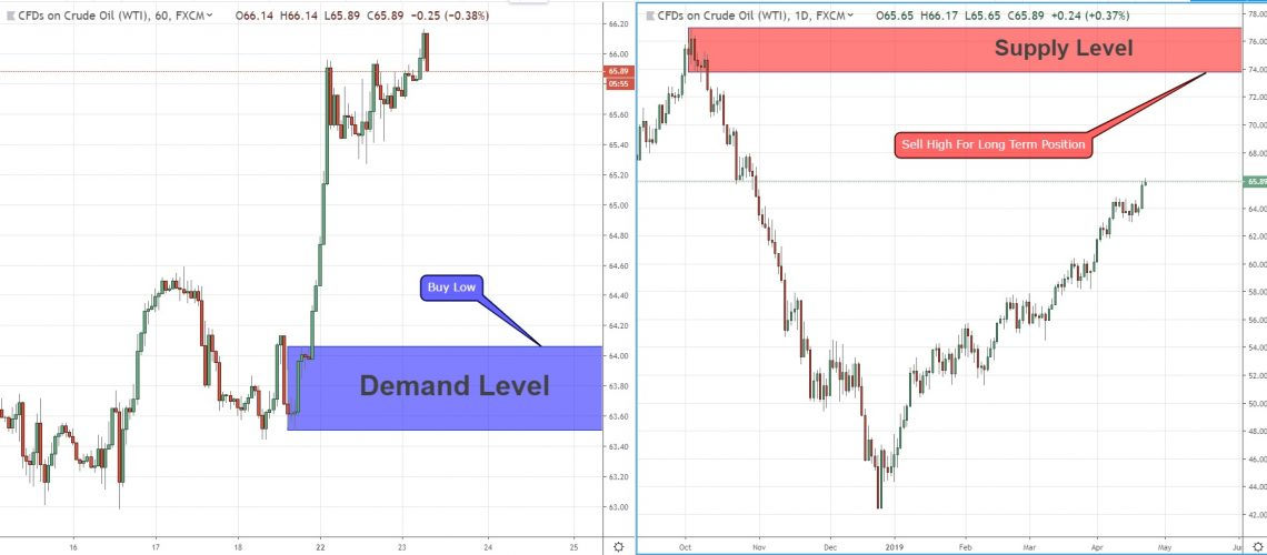 continuation demand usoil 23-4