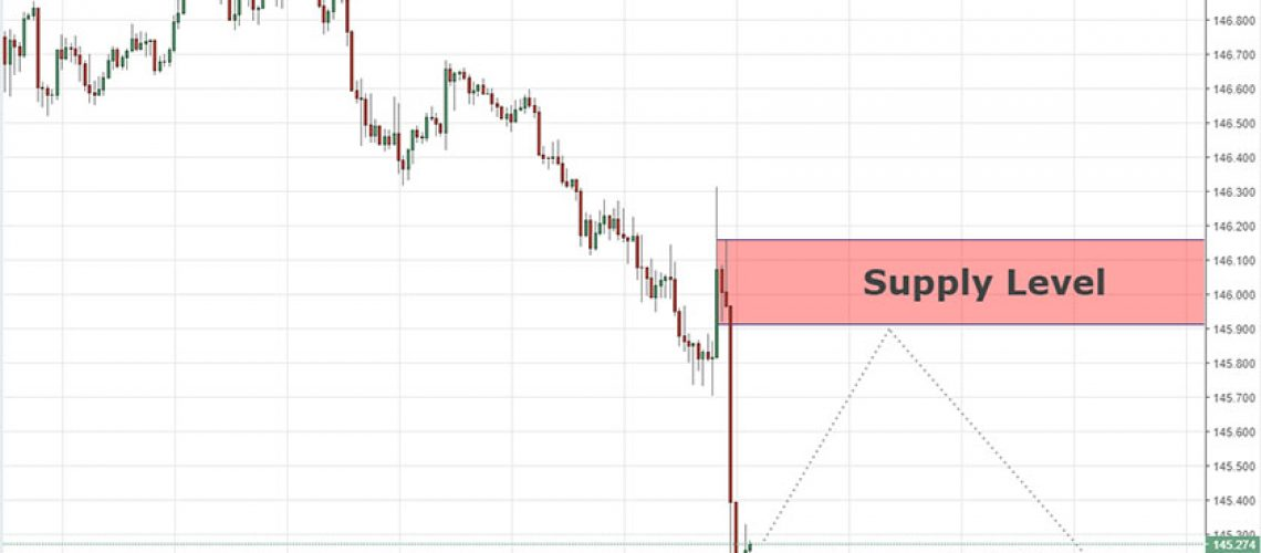 continuation level gbpjpy 2-8