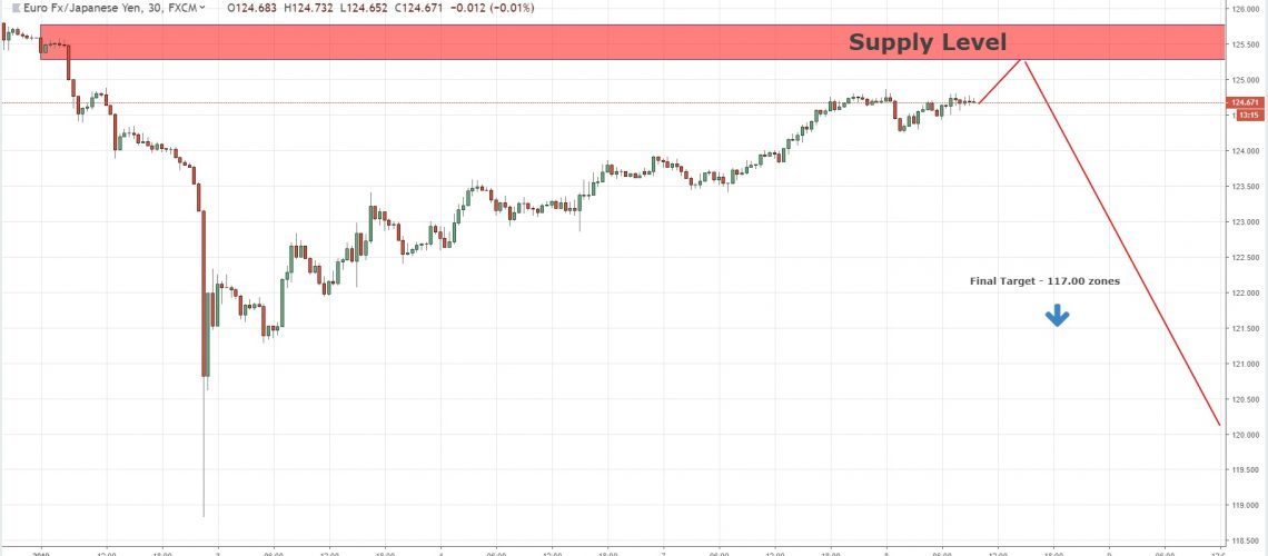 continuation supply level eurjpy 8-1