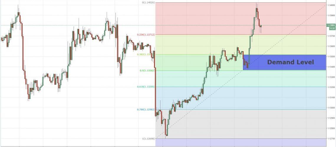 intraday fibonacci level eurusd 19-12