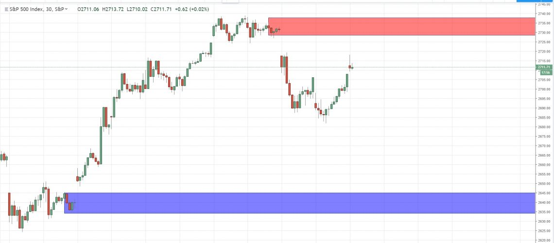 intraday key levels for spx500 11-2