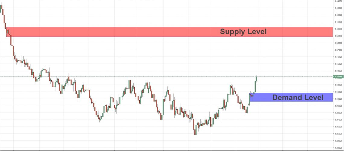 long term analysis gbpusd 27-2