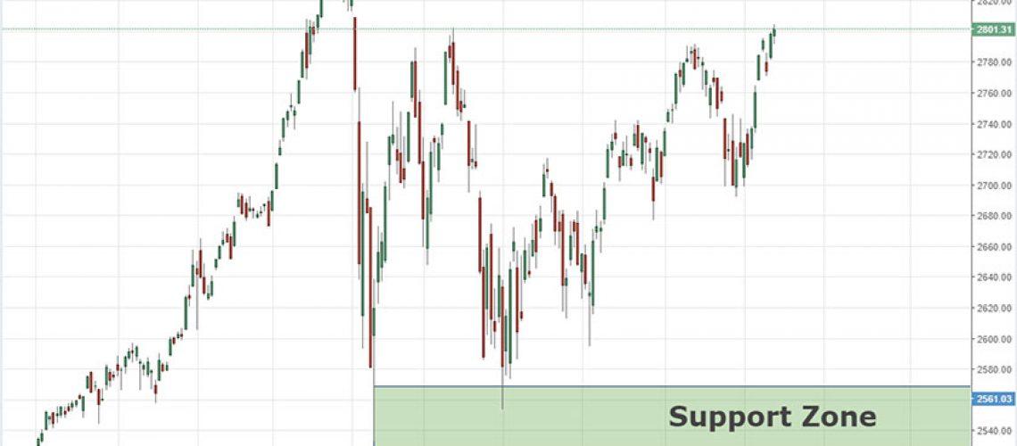 long term analysis spx 16-7