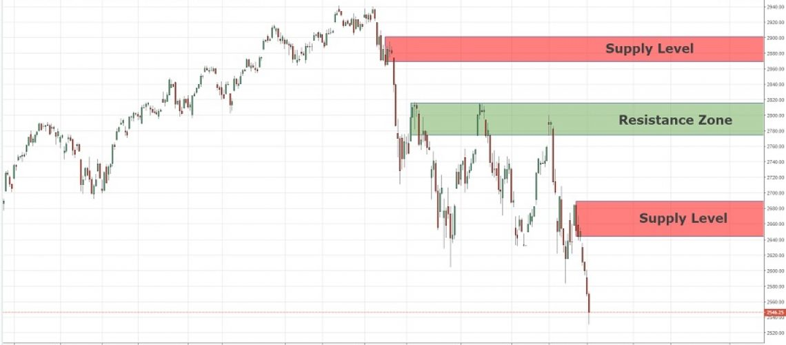 long term price action spx 18-12